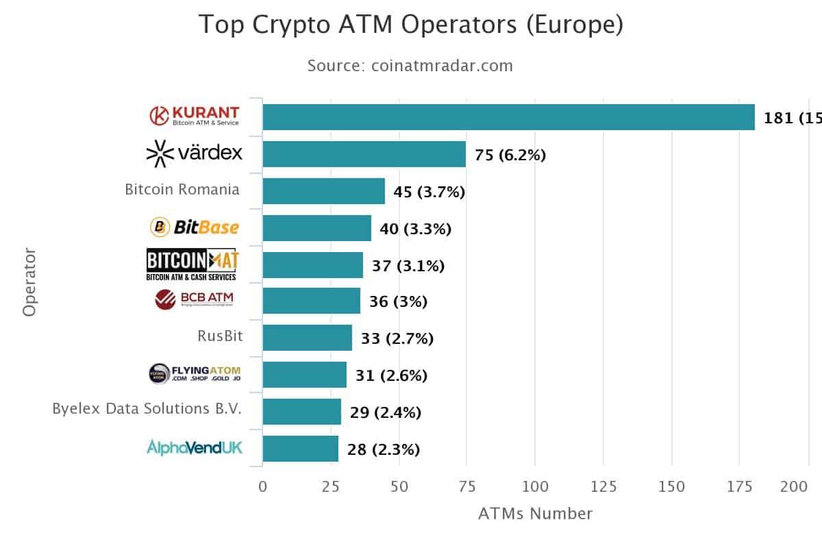 FlyingAtom w TOP10 europejskich operatorów Bitomatów